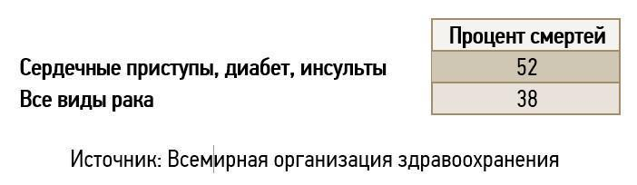 Основные причины смертности Россиян