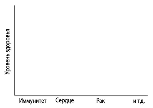 Рисунок 1. Основы здоровья