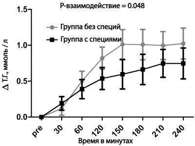 Таблица исследований