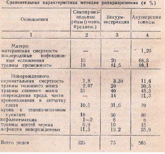 Сравнительная характеристика методов родоразрешения (в %)