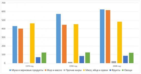 Рисунок 3. Изменения в схеме потребления пищи с 1970 года