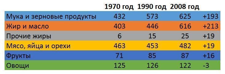 Таблица. Изменения в схеме потребления пищи с 1970 года