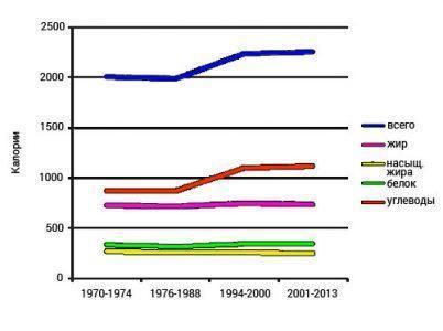 Рисунок 1: Энергетические изменения потребления во время эпидемии ожирения