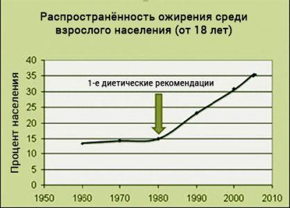 Рисунок 2: Резкий рост ожирения среди взрослых (от 18 лет) со времени внедрения первых диетических рекомендаций.