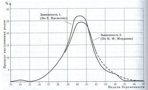 График предоставлен А. Наумовым.