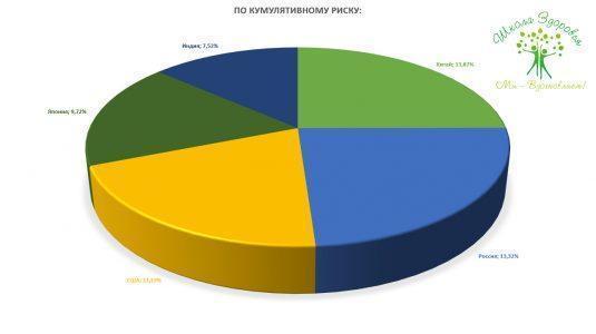 Статистика по кумулятивному риску