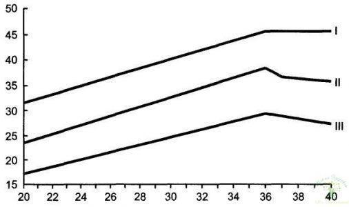 Рис. 31. Изменение толщины плаценты в зависимости от срока беременности. На оси абсцисс указаны сроки беременности (нед), а на оси ординат — толщина плаценты (мм). I — максимально допустимые показатели; II — типичные показатели для данного срока беременности;  III — минимально допустимые показатели.