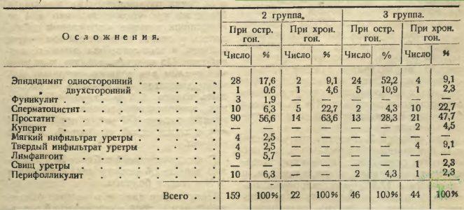 Таблица 6. Гонорея