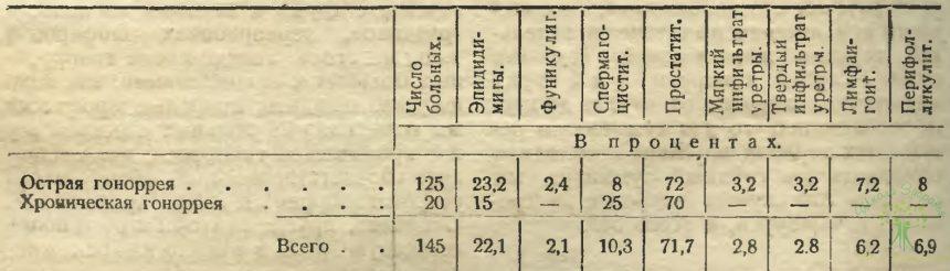 Таблица 7. Острая и хроническая гонорея