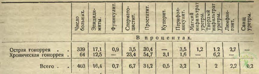 Таблица 8. Острая и хроническая гонорея в %