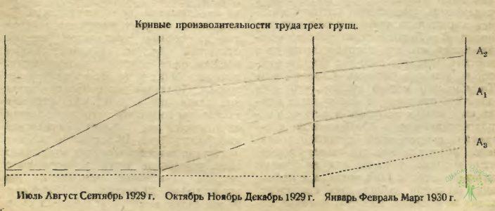 Кривая производительности труда трёх групп