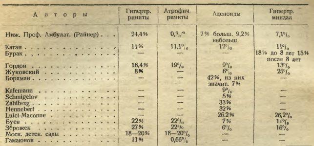 Сравнение наших данных с другими русскими и иностранными авторами