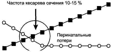 Рис. 1. Характер изменения величины перинатальных потерь в зависимости от частоты кесарева сечения. Объяснение в тексте.