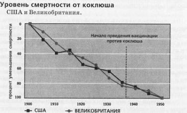 Уровень смертности от коклюша