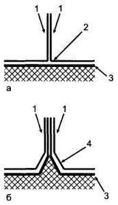 Рис. 10. Формы прикрепления оболочек к плаценте при различных типах плацентации.а — Т-образная форма при монохориальном типе; б — зонтообразная форма при дихориальном типе:1 — амнион, 2 — Т-образная форма, 3 — хорион, 4 — зонтообразная форма.