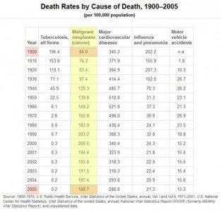 США- причины смерти пациентов
