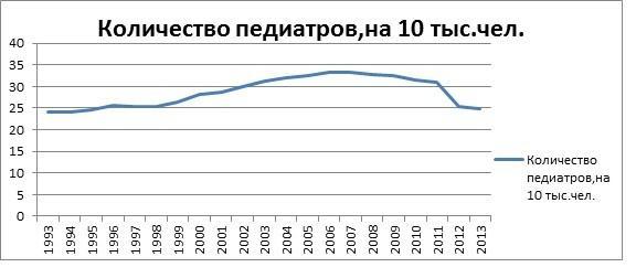 Изменение количества педиатров на 10 тысяч человек детей