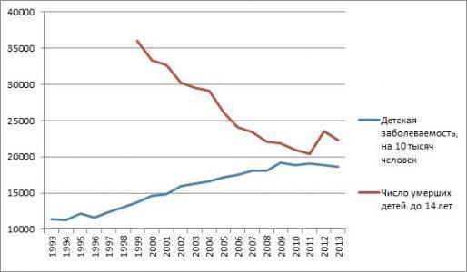 Детская смертность и заболеваемость за период 1993-2013 годы