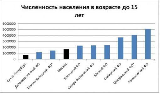 Численность населения в возрасте до 15 лет по федеральным округам в 2013 году, данные Росстата. ( «*» - без учета Москвы и Санкт-Петербурга).