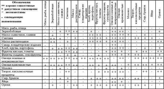 Таблица сочетания продуктов по шелтону