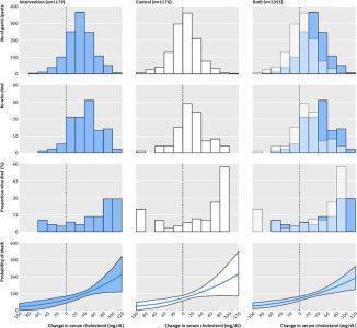На графиках наглядно представлена зависимость смертности от разных причин и непосредственно от изменения уровня холестерина в сыворотке крови у людей, придерживающихся антихолестериновой диеты более года. Число участников эксперимента равно 2355 человек.