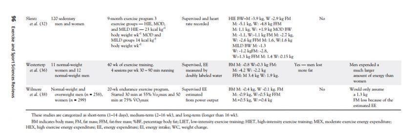 Влияние упражнений на потерю веса: половые различия не обнаружены