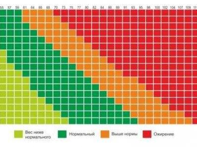 Индекс Массы Тела И Смертность В Глобальной Человеческой Популяции