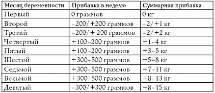 Таблица 2.2. Изменение веса по месяцам беременности