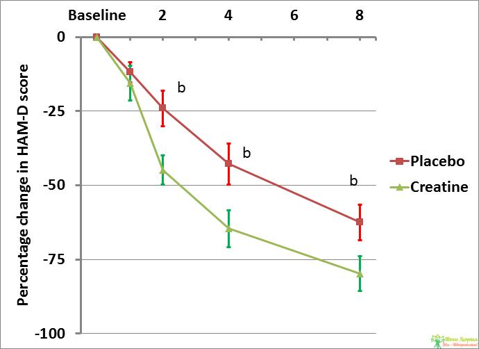 Рисунок 1. Процентные изменения в оценках HAM-D у пациентов с большим депрессивным расстройством при усилении стандартного лечения эсциталопрамом креатином или плацебо в течение 8 недель. Низкие оценки указывают на большее улучшение симптомов. b Существенное различие между группами при анализе на основе первоначального назначения лечения (P<0.001). Рисунок взят из Lyoo et al. (2012).