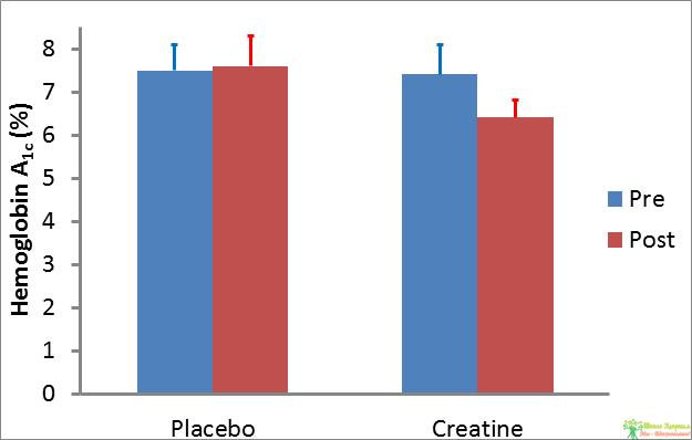 Рисунок 2. Влияние Потребления Креатина По Сравнению С Плацебо На Уровень Гемоглобина А1С У Пациентов С Диабетом Ii Типа В Результате 12-Недельной Тренировочной Программы. Различия Между Значениями До И После Потребления Добавок Для Группы Креатина Статистически Значимые (P = 0.004) (Рисунок Из Gualano Et Al., 2011A).