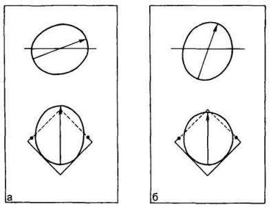 Рис. 22.4. Моделирование плоскости узкой части полости. Дополнительный элемент «сгибание», а — угол сгибания 19°; б — угол сгибания 70°.