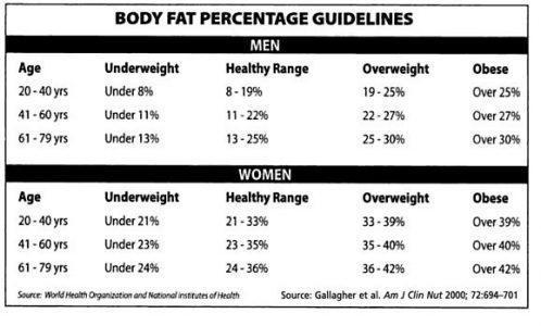 Линейка здорового процента жира. Сверху в таблице — мужчины, снизу — женщины. Столбцы слева направо: Возраст (лет), Недостаточный процент жира, здоровый уровень жира, высокий уровень жира, ожирение.