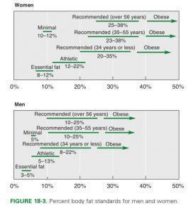 Минимальный для выживания, рекомендуемый, а также процент жира, связанный с ожирением для разных возрастов у женщин и мужчин.