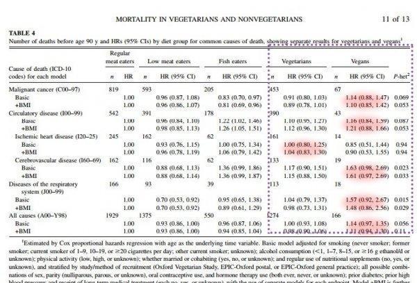 Смертность у вегетарианцев и не у вегетарианцев