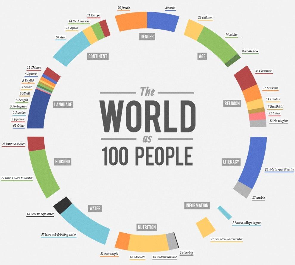 Если Бы мир состоял из 100 человек