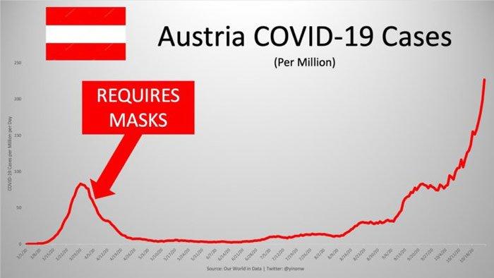 austria covid 19