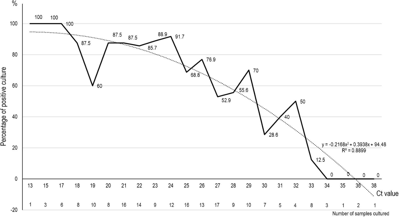 Процент положительных вирусных культур SARS-CoV-2 ПЦР-положительных образцов носоглотки от пациентов с Covid-19 в соответствии со значением Ct (сплошная линия). Пунктирная кривая обозначает кривую полиномиальной регрессии.