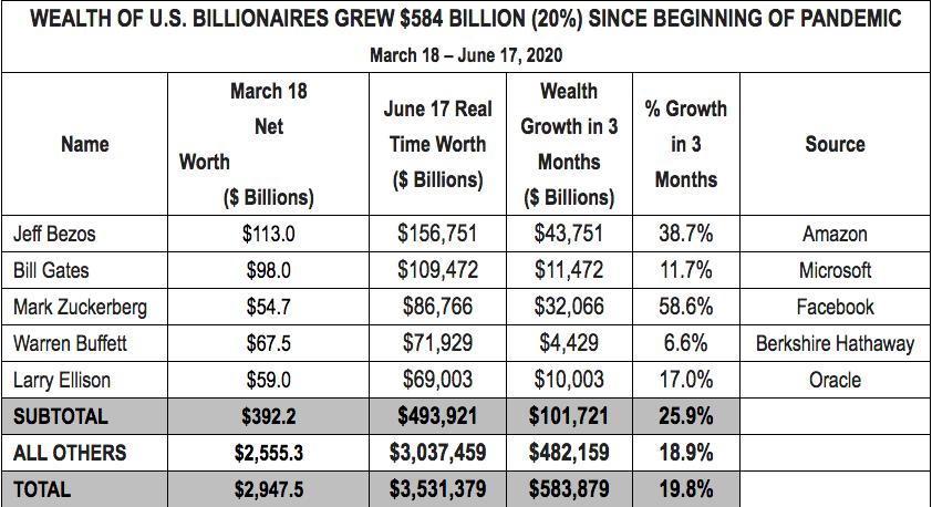 Wealth Of Billionaires